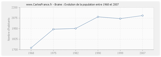 Population Braine