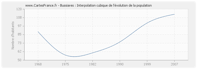 Bussiares : Interpolation cubique de l'évolution de la population