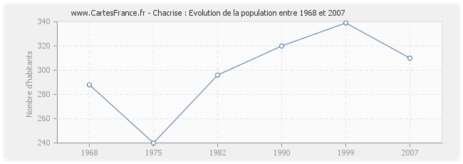Population Chacrise