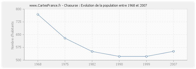 Population Chaourse