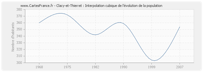 Clacy-et-Thierret : Interpolation cubique de l'évolution de la population