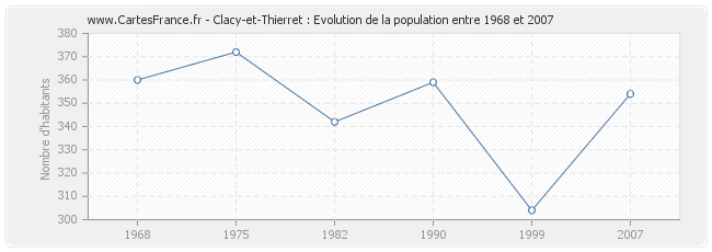 Population Clacy-et-Thierret