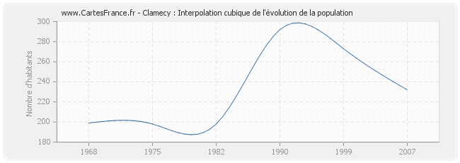 Clamecy : Interpolation cubique de l'évolution de la population