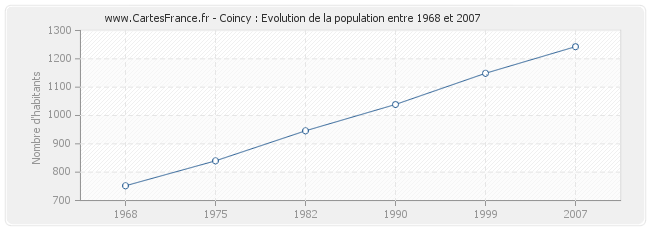 Population Coincy