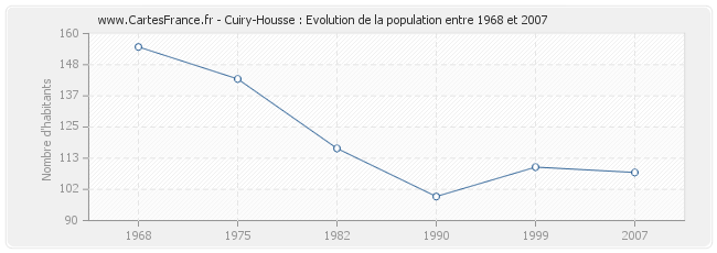 Population Cuiry-Housse
