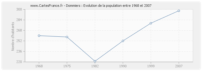 Population Dommiers