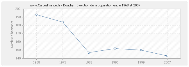Population Douchy