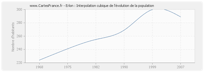 Erlon : Interpolation cubique de l'évolution de la population