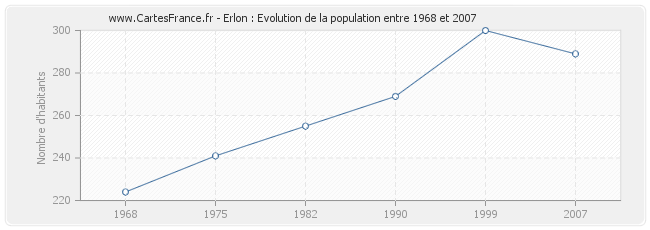 Population Erlon