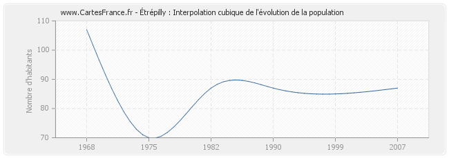 Étrépilly : Interpolation cubique de l'évolution de la population