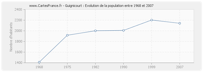 Population Guignicourt
