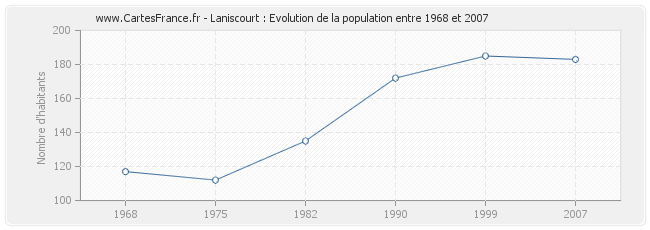 Population Laniscourt