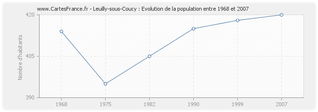 Population Leuilly-sous-Coucy