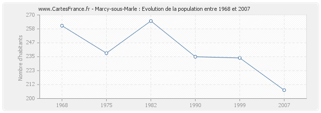 Population Marcy-sous-Marle