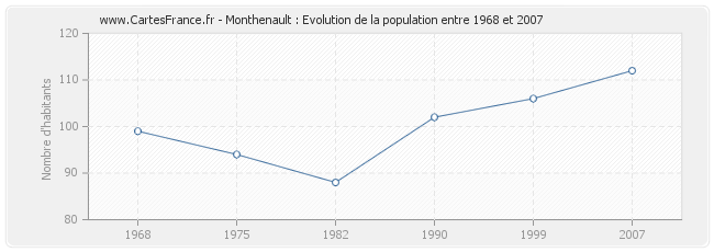Population Monthenault