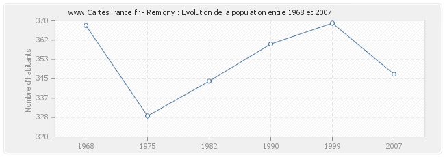 Population Remigny