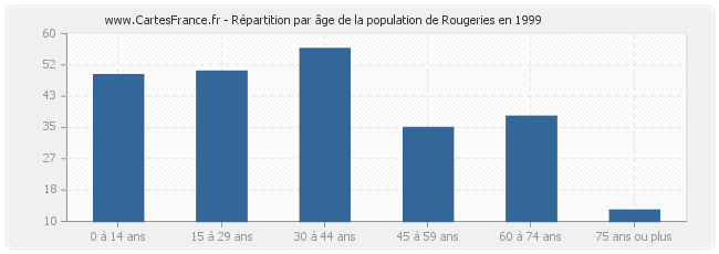 Répartition par âge de la population de Rougeries en 1999
