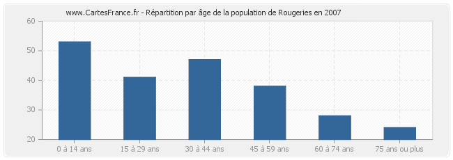 Répartition par âge de la population de Rougeries en 2007