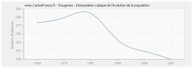 Rougeries : Interpolation cubique de l'évolution de la population
