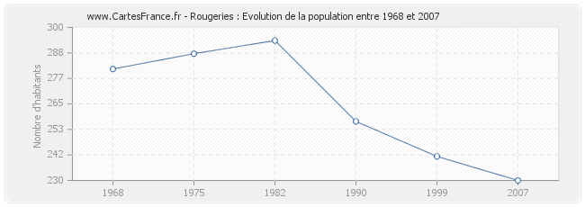 Population Rougeries