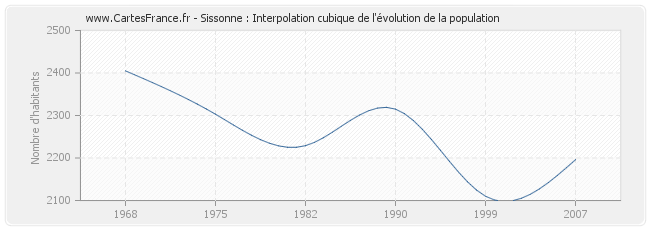 Sissonne : Interpolation cubique de l'évolution de la population