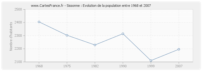Population Sissonne