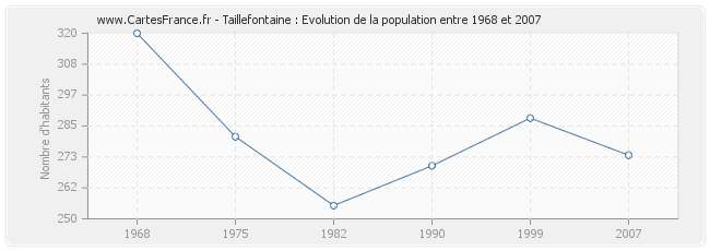 Population Taillefontaine