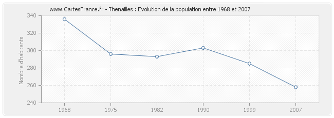 Population Thenailles