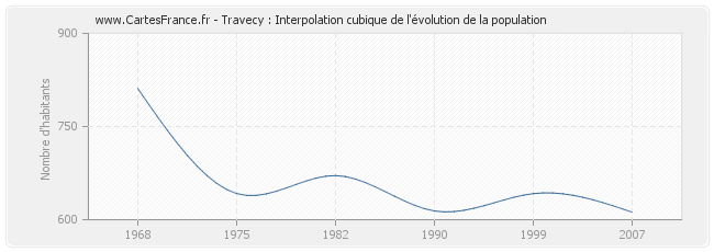 Travecy : Interpolation cubique de l'évolution de la population