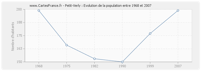 Population Petit-Verly