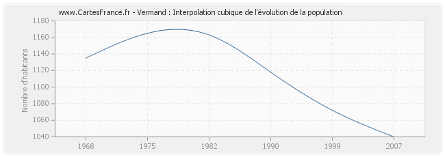 Vermand : Interpolation cubique de l'évolution de la population