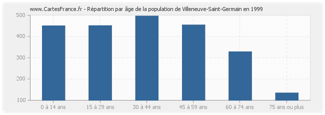 Population villeneuve saint germain statistique de for Bureau 02 villeneuve st germain