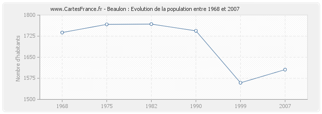 Population Beaulon