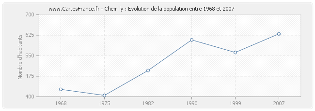 Population Chemilly