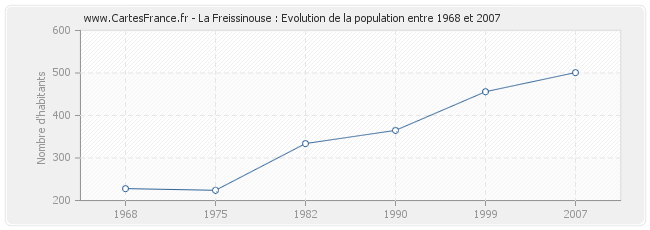 Population La Freissinouse