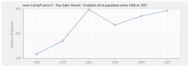 Population Puy-Saint-Vincent
