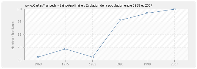 Population Saint-Apollinaire