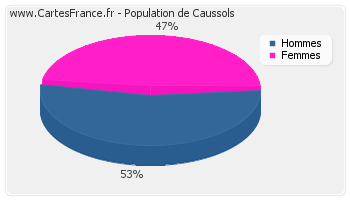 Répartition de la population de Caussols en 2007