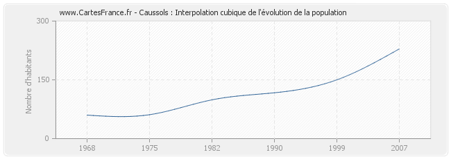 Caussols : Interpolation cubique de l'évolution de la population