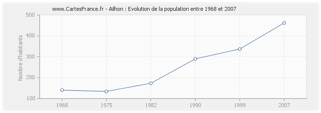 Population Ailhon