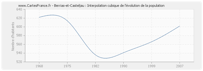 Berrias-et-Casteljau : Interpolation cubique de l'évolution de la population