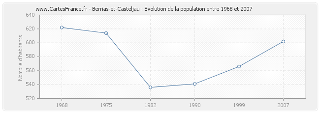 Population Berrias-et-Casteljau