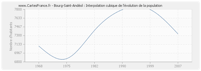Bourg-Saint-Andéol : Interpolation cubique de l'évolution de la population