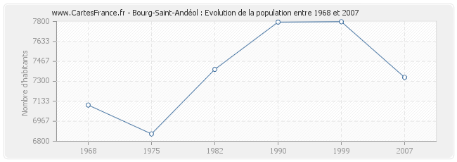 Population Bourg-Saint-Andéol