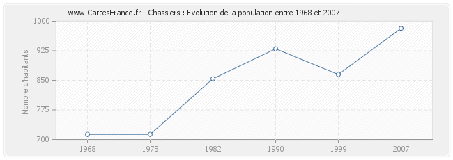 Population Chassiers