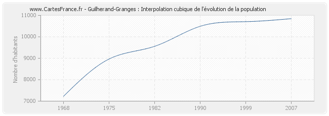 Guilherand-Granges : Interpolation cubique de l'évolution de la population