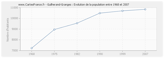 Population Guilherand-Granges
