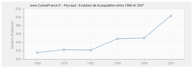 Population Peyraud