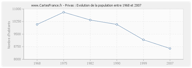 Population Privas