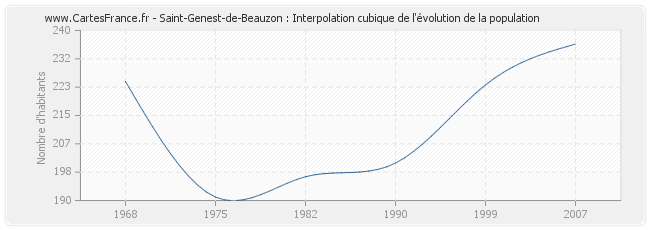 Saint-Genest-de-Beauzon : Interpolation cubique de l'évolution de la population